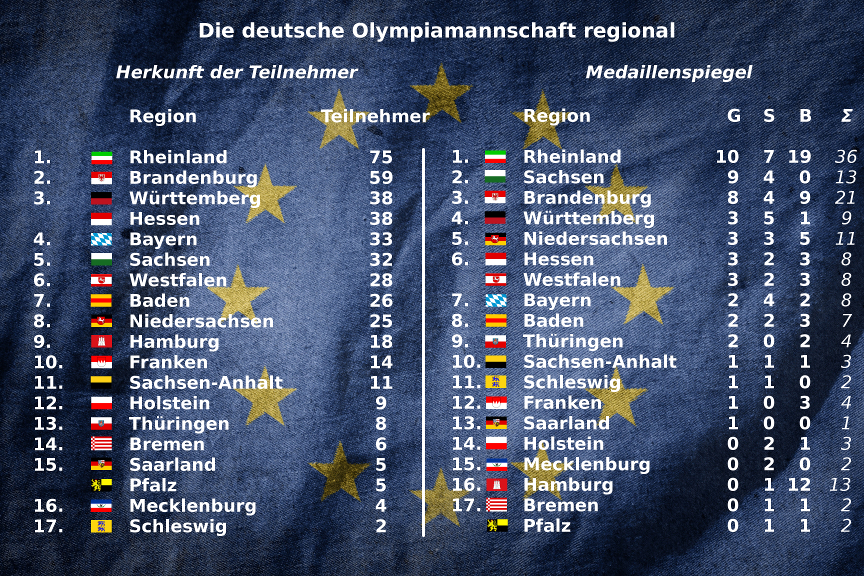 medaillenspiegel regional